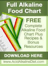 alkaline diet plan that works