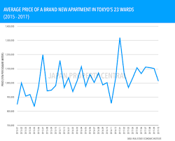 average apartment prices new apartment prices in tokyo increase for 7th month u2013 japan