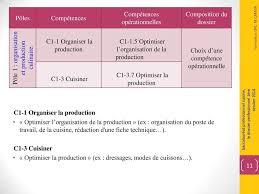 fiche d organisation cuisine épreuve e22 sous épreuve le dossier professionnel pdf