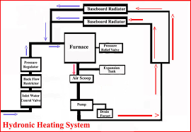 Home Plumbing System Hydronic Heating System Configuration And Components