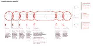 customer journey template from a new book by method experience