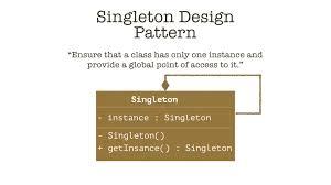 pattern design java singleton design pattern in java part i youtube
