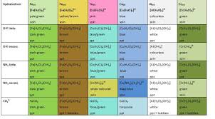 list of colours file complex ion colours jpg wikimedia commons