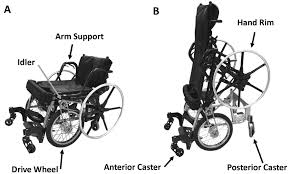 Drive Wheel Chair A Drive System To Add Standing Mobility To A Manual Standing