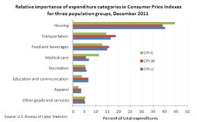 us bureau of labor statistics cpi consumer price index for the elderly the economics daily u s