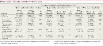 preventing medical errors during handoffs guidelines jama
