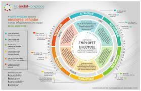 employee lifecycle roadmap employee engagement