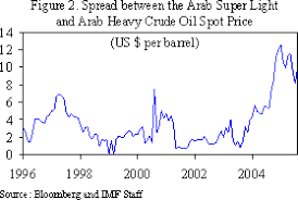 light sweet crude price the structure of the oil market and causes of high prices