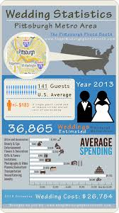 photo booth rental cost wedding infographic wedding cost statistics for