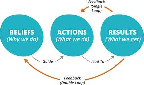 deploy continuous improvement exploit product details lean