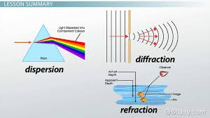 North Dakota which travels faster light or sound images Refraction dispersion definition snell 39 s law index of jpg