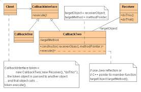 pattern design java command design pattern in java with exle