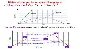 speed vs velocity both describe motion ppt download