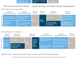 education phd thesis aquatic ecology and water quality management wur major aquatic ecology and water quality management