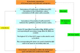 integration of seismic information in reservoir models global