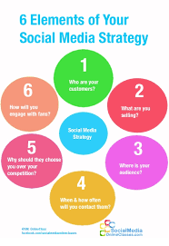 Social Media Plan 6 Elements Of Your Social Media Strategy A Quick Guide In