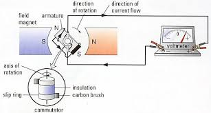 electric power generation and lenz u0027s law