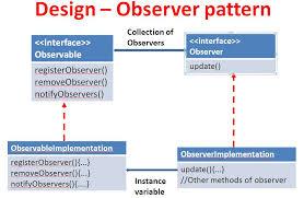 pattern design java observer design pattern in java design patterns in java java9s com