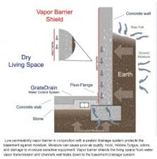 Interior Basement Drainage System Diagram 295x300 Jpg