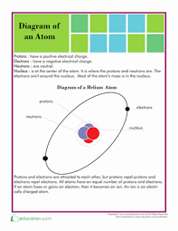 structure of an atom worksheet education com