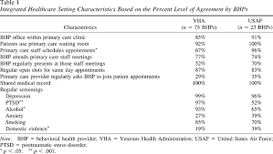by order of the air force instruction 65 601 volume 3 1 provider practices in the primary care behavioral health pcbh
