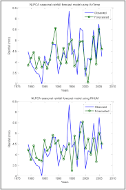 climate free full text linear and non linear approaches for