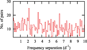 unusual high frequency oscillations in the kepler δ scuti star kic