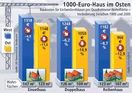 baukosten pro qm wohnfläche baukosten für ein neues einfamilienhaus fielen in fünf jahren um 7