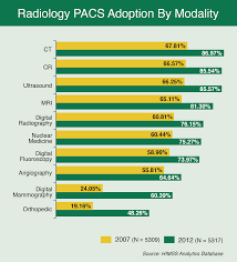 pacs americana the u s radiology it market is saturated and