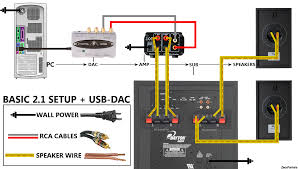 rca home theater system setup useful diagrams tutorials videos zeos