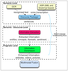 sensors free full text augmented robotics dialog system for
