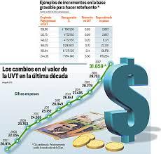 base retenciones en la fuente en colombia 2016 retefuente en el 2017 aplicaría a los salarios desde 4 476 221 pesos