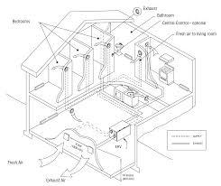 Whole House Ventilation Unit Erv Hrv Ventilator Setup Balancing And Micro Balancing