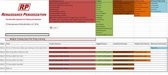 rp diet templates renaissance periodization