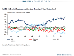 baml fund manager investors underweight stocks financial crisis