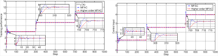 a novel higher order model free adaptive control for a class of