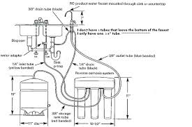 install sink drain pipe pipe diagram software pipe diagram types fancy kitchen plumbing