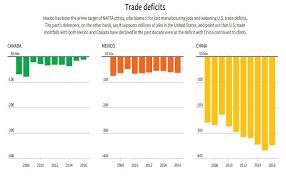 nissan canada inc case analysis mexico canada seek u s soft spots to bolster nafta defense