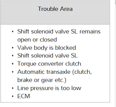 2007 toyota corolla need to know location and how to replace the