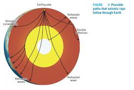 Describe how seismic waves are used to probe earth 39 s interior