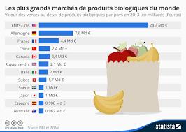 Consommation De Produits Bio Dans Graphique Les Plus Grands Marchés De Produits Biologiques Du Monde