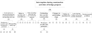 risk assessment in bridge construction projects using fault tree