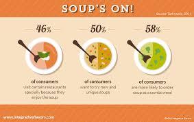 soup kitchen meal ideas soup kitchen menu ideas