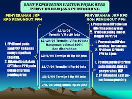 cara membuat faktur pajak untuk uang muka faktur pajak standar dr h m hary djatmiko sh ms ppt download