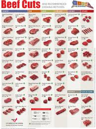 beef cuts chart an education in beef cuts