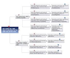 how to create root cause analysis diagram using conceptdraw office