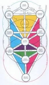 kabbalah asharni s tree of kabbalah also known as tolk