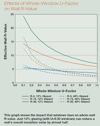 checklist for window selection u0026 installation home power magazine
