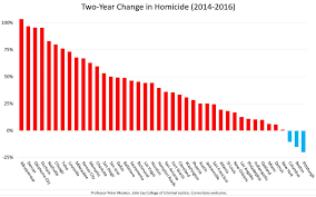 Chicago Homicide Map by Cop In The Hood Two Year Increase In Homicide