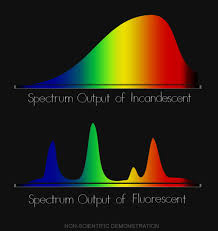 light bulb color spectrum what is color temperature filmmakeriq com